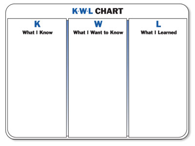 image regarding Kwl Chart Printable known as K-W-L Chart Schooling Upon Get in touch with
